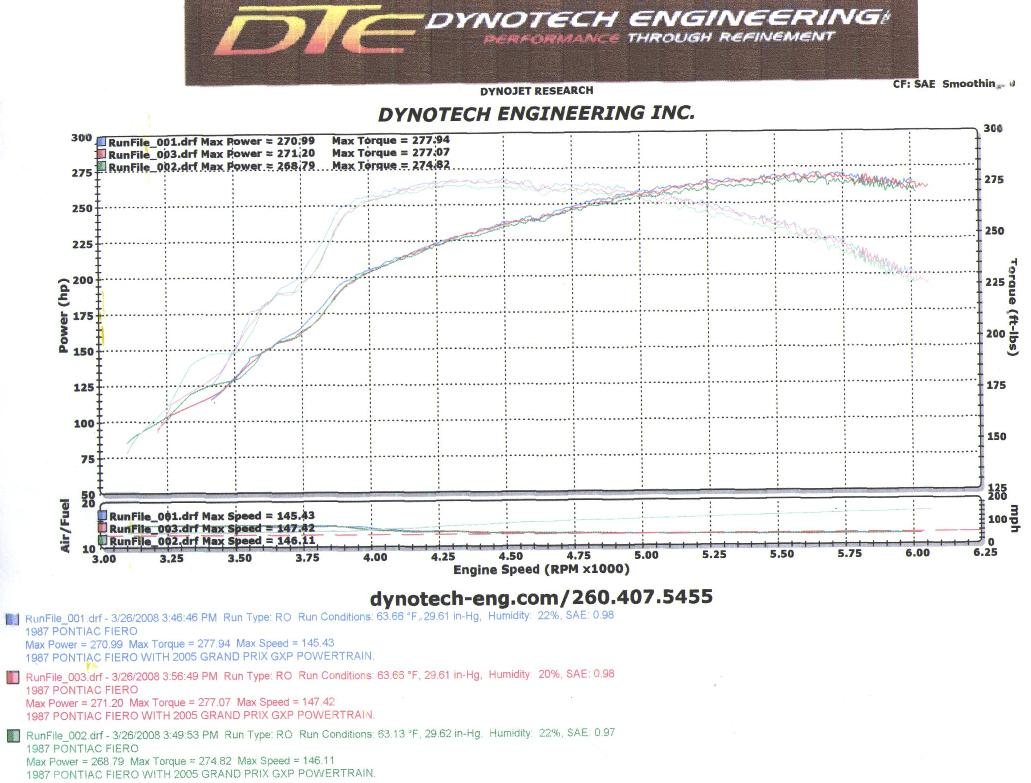Fiero Gxp Swap Page 3 Ls1tech Camaro And Firebird Forum Wiring Plug Colors Following Match Both The Existing As You Can See From Results Above All Three Pulls Were Pretty Consistant I Had Them Remove Two Of Graph Just Print Out Best